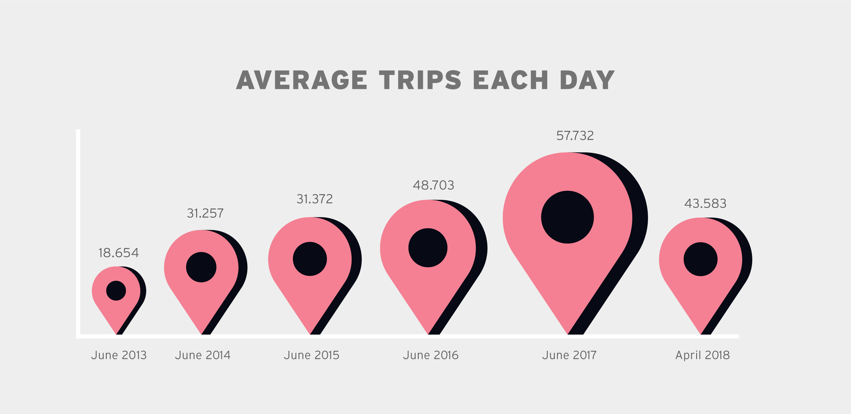 average trips each day