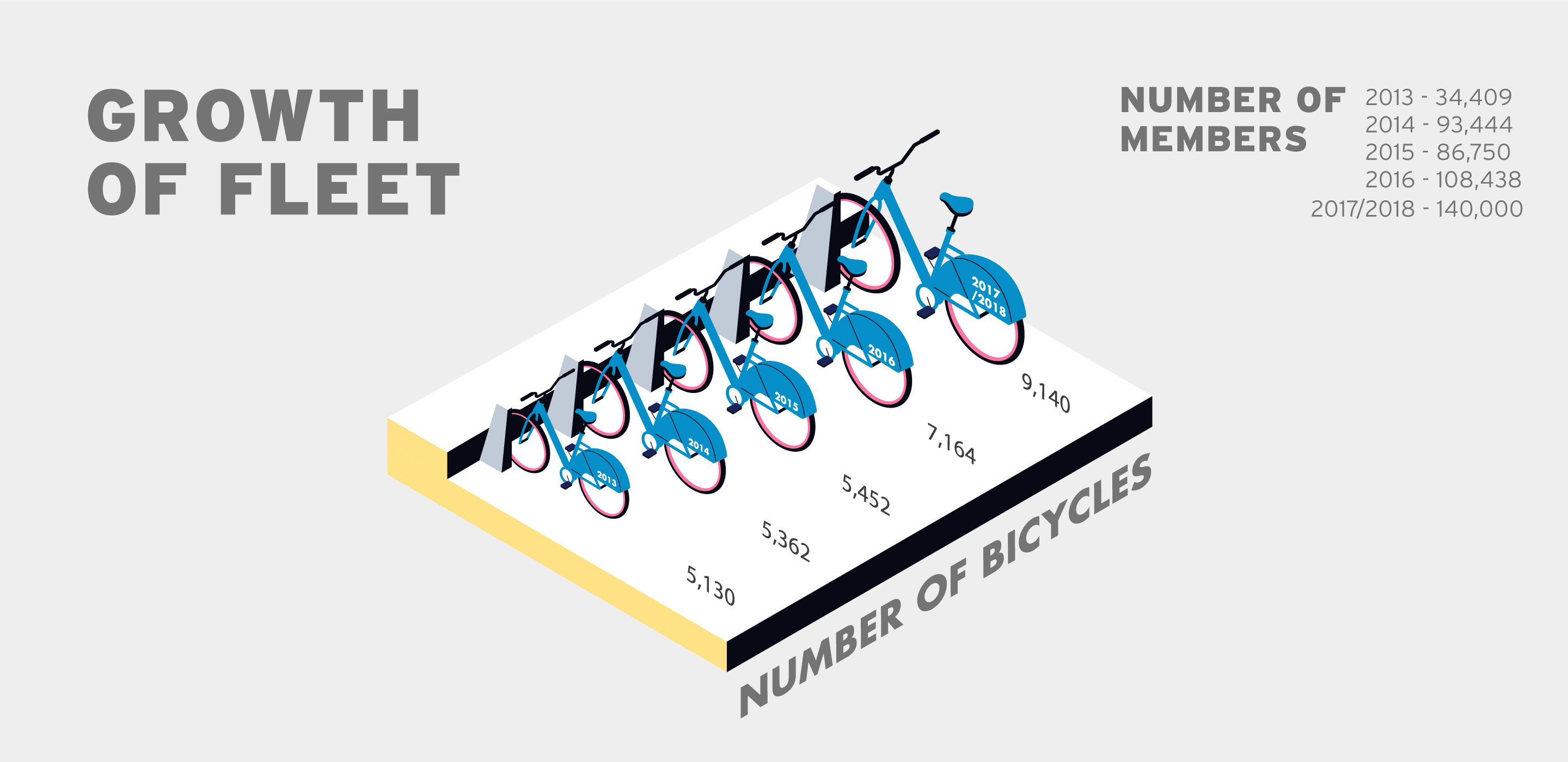 Infographic showing growth citibike fleet over time