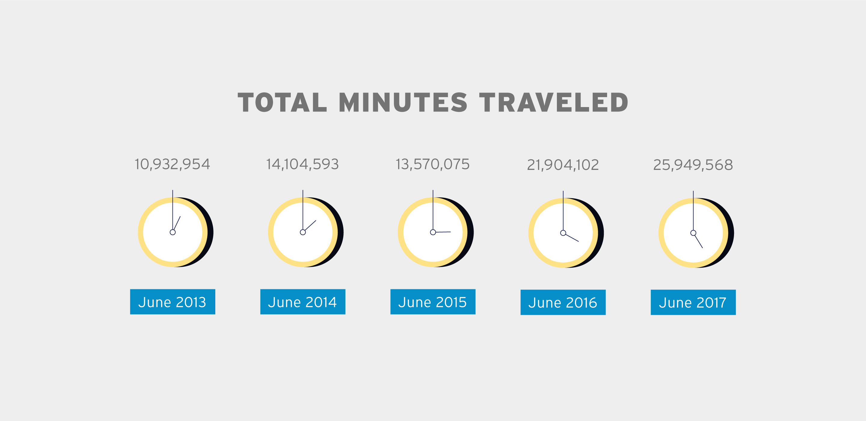 total minutes traveled