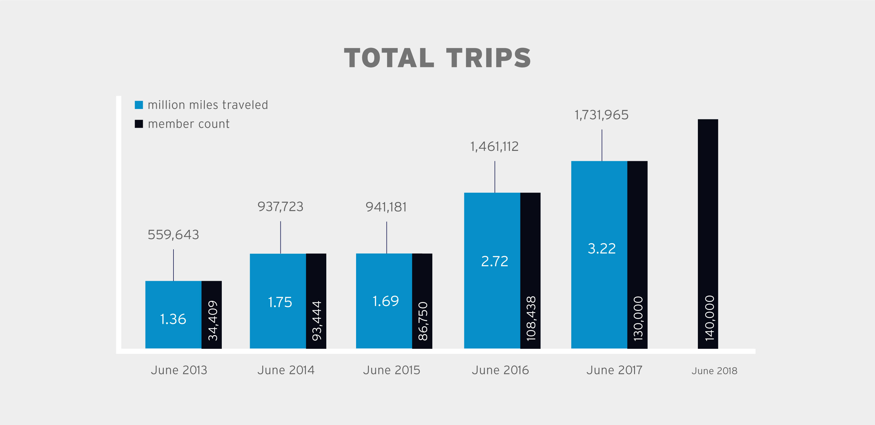 total trips