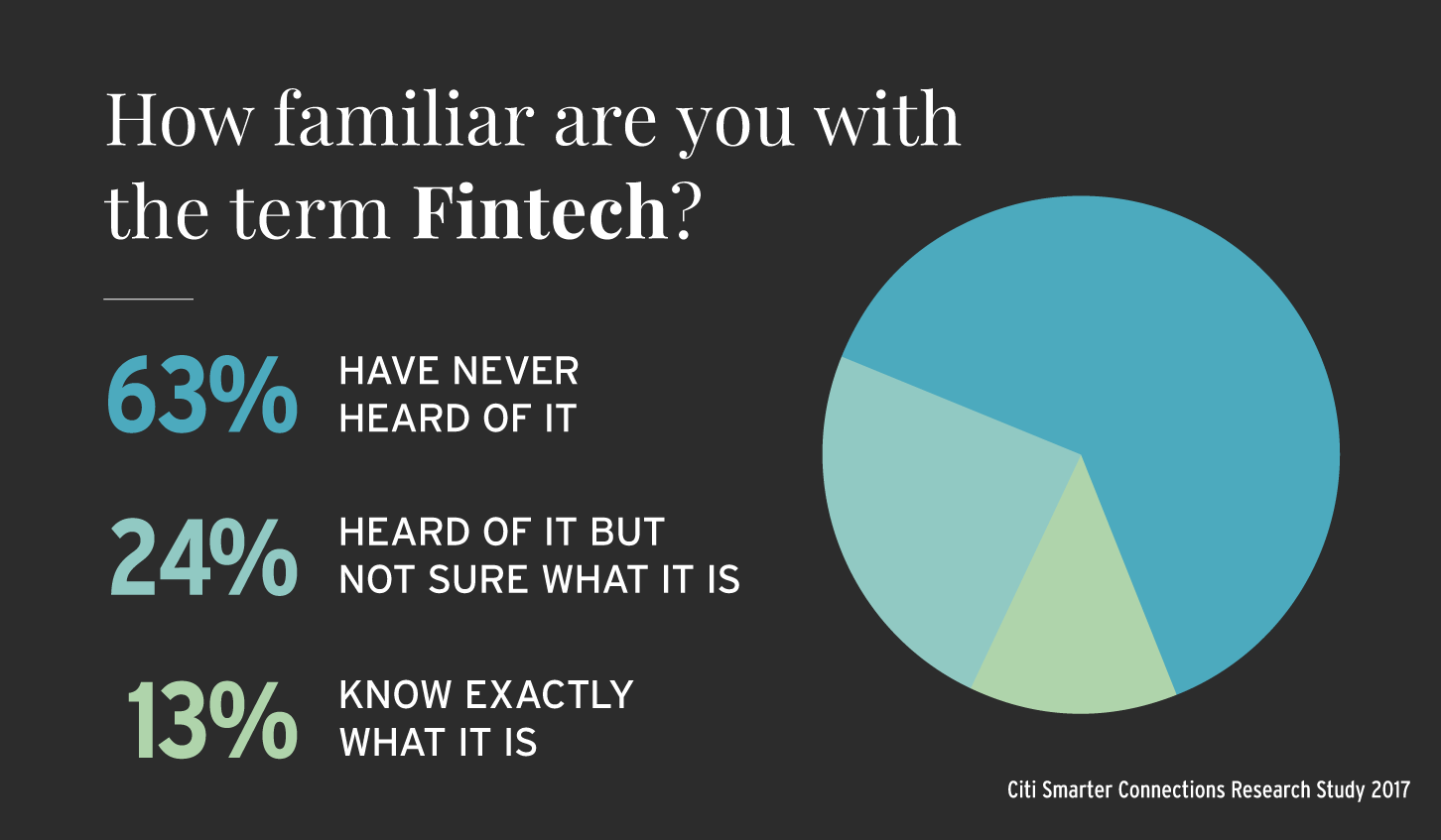illustration showing that 63% of people have never heard of Financial technology, 24% have hear of it, but are not sure what it is; and 13% know exactly what it is. Statistics provided by Citi Smarter Connections Research Study 2017