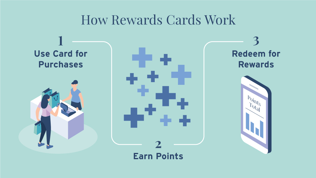 Illustration showing 3 steps of how rewards cards work. Step 1 is Use Card for Purchases; and a woman is at a counter making a point of sale. Step 2 is Earn Points and is illustrated with multiple blue plus signs. Step 3 is Redeem for Rewards and is illustrated by a phone with a scree of an online banking account.