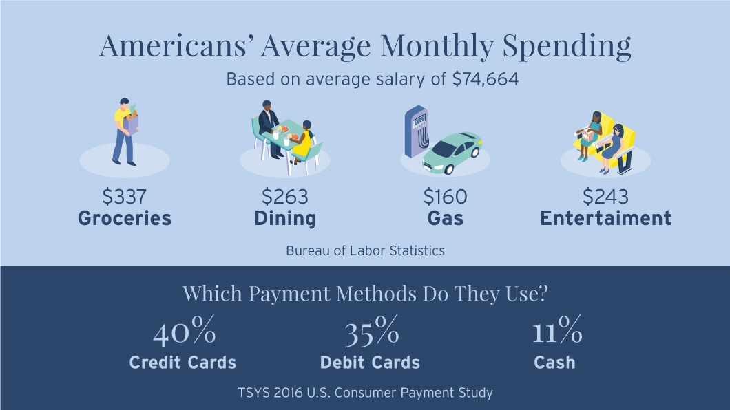 Infographic that illustrates the break down of Americans' Average monthly spending based on on an average salary of $74,664. American spend an average of $337 on groceries, $263 on dining, $160 on gas and $243 on entertainment. The infographic also breaks down which payment methods Americans use. 40% of Americans use credit cards, 35% use debit cards and 11% use cash.