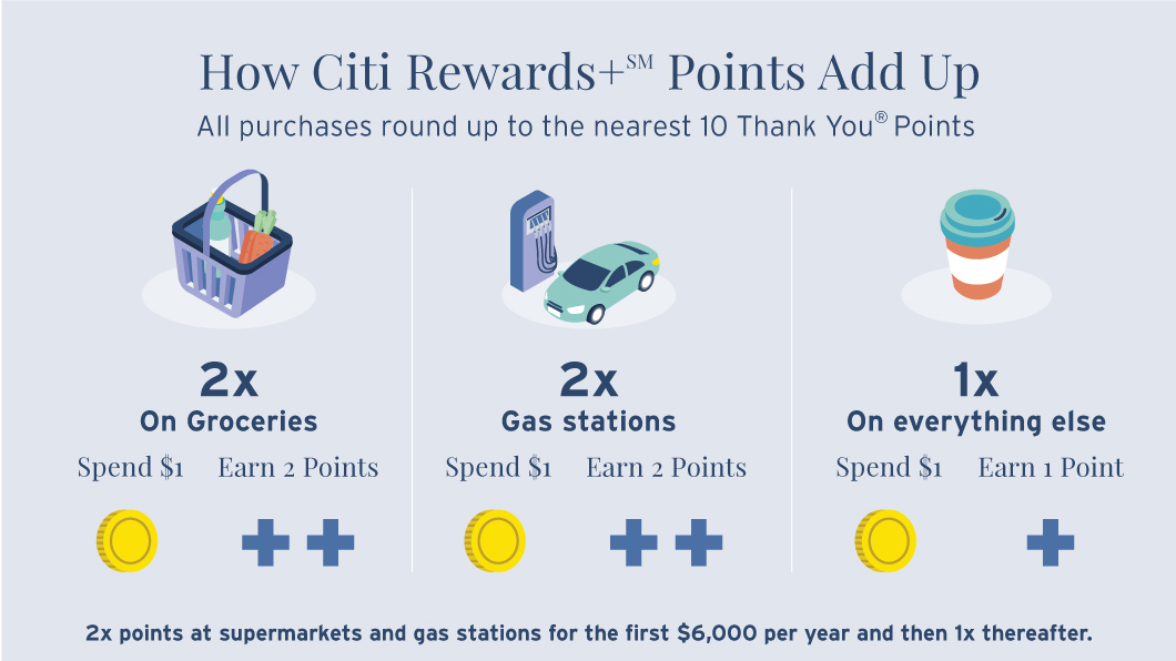 Infographic depicting how Citi Rewards+ SM Points Add Up. All purchases round up to the nearest 10 Thank You® Points. There are 2 times points for groceries, 2 times points at gas stations and 1 point on everything else. 2 times points at supermarkets and gas stations are for the first $6000 per year and then 1 point thereafter.