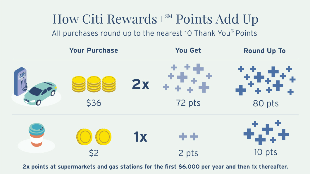 Infographic depicting more information on how Citi Rewards+ SM Points Add Up. At gas stations, if you spend $36 and get 2 times points, you will have 72 points that then round up to 80 points total. If you spend $2 on coffee, that's equivalent to 2 Rewards+ SM Points which then round up to 10 points. 2 times points at supermarkets and gas stations are for the first $6000 per year and then 1 times points thereafter