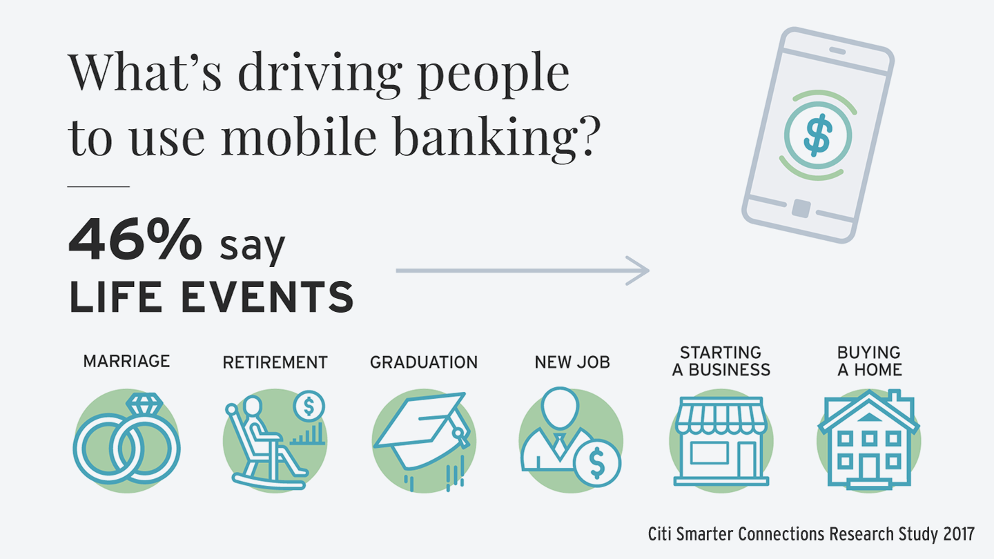 Illustration showing that life events such as marriage, retirement, graduation, new job, starting a business, and buying a home are all what drives people to use mobile banking. Statistics provided by Citi Smarter Connections Research Study 2017