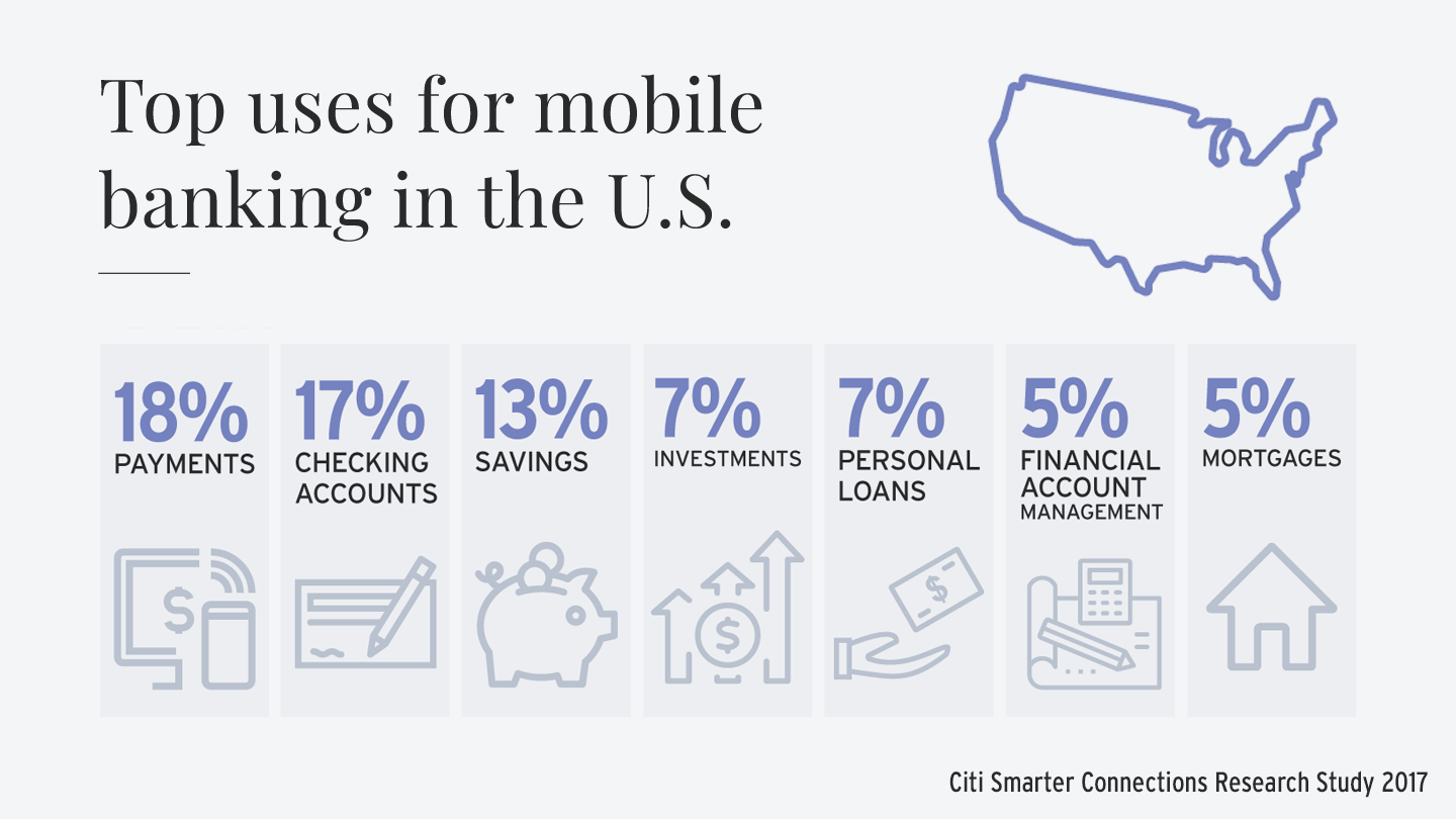 illustration showing the top uses of mobile banking in the US: 18% for payments, 17% for checking accounts, 13% for savings, 7% for investments, 7% for personal loans, 5% for financial account management, 5% for mortgages. Information provided by Citi Smarter Connections Research Study 2017