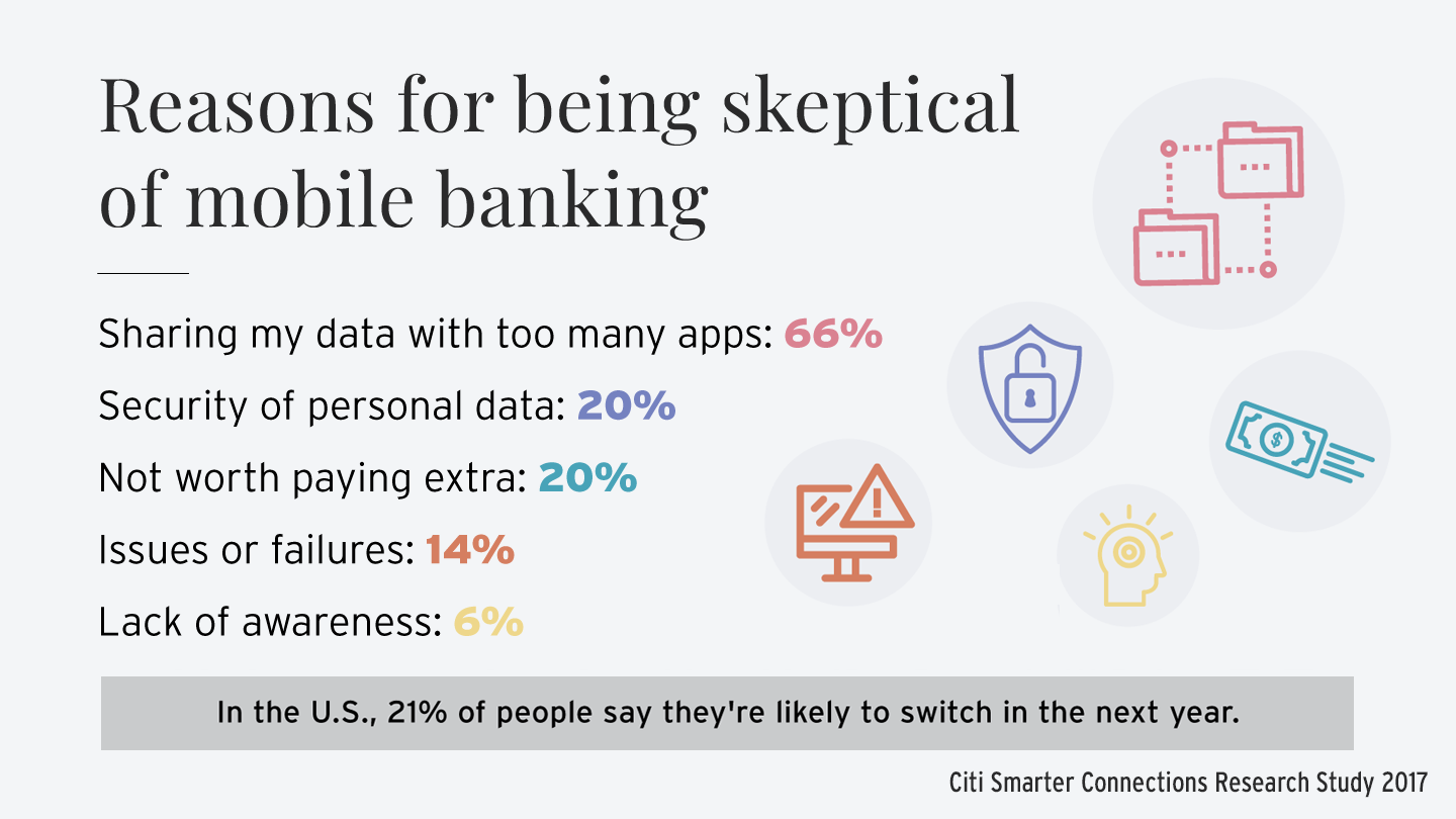 illustration showing why people are skeptical of using mobile banking due to security concerns. Statistics provided by Citi Smarter Connections Research Study 2017