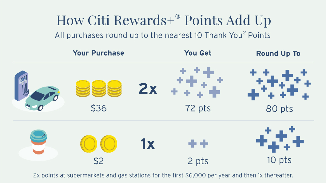 Infographic depicting more information on how Citi Rewards+ ® Points Add Up. At gas stations, if you spend $36 and get 2 times points, you will have 72 points that then round up to 80 points total. If you spend $2 on coffee, that's equivalent to 2 Rewards+ ® Points which then round up to 10 points. 2 times points at supermarkets and gas stations are for the first $6000 per year and then 1 times points thereafter